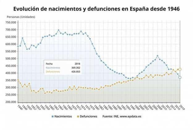 Evolución de nacimientos y defunciones en España desde 1946